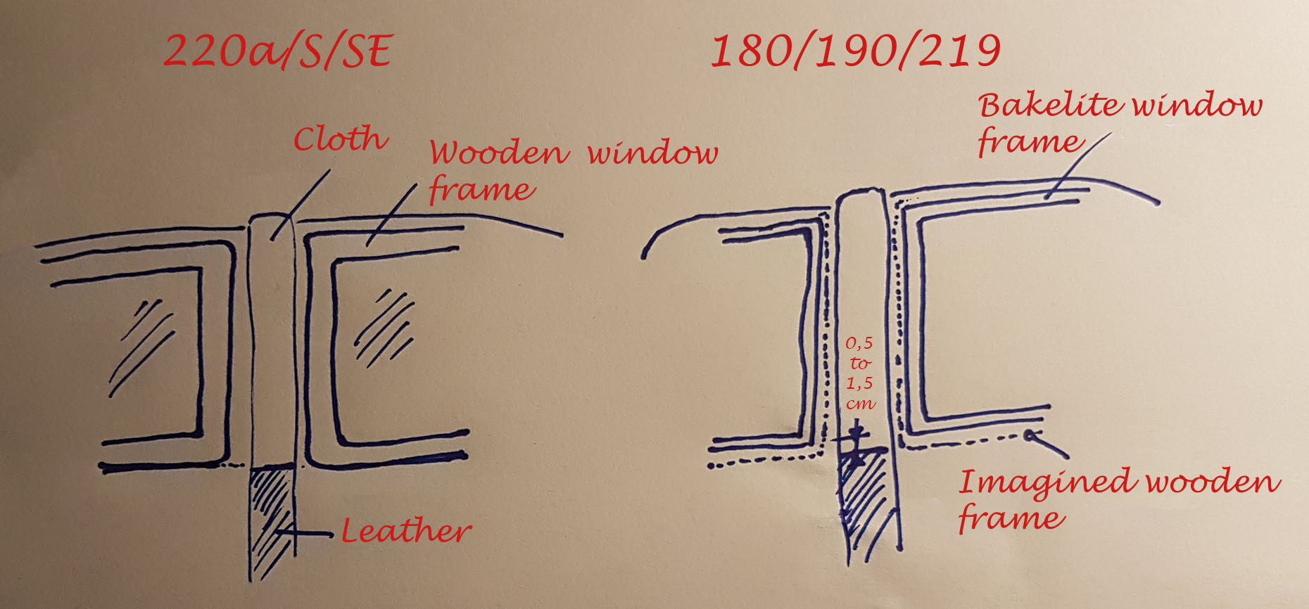 Drawing explaining the theory behind the gap between the cloth/leather joint and the bakelite window frame on a Mercedes Ponton